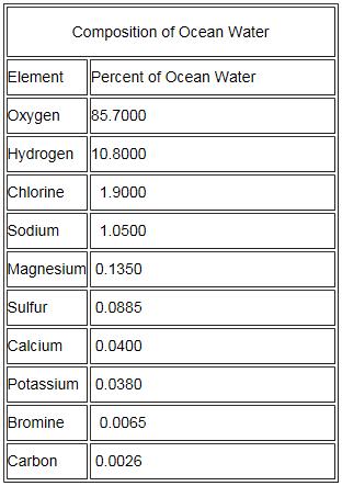 Ocean comp