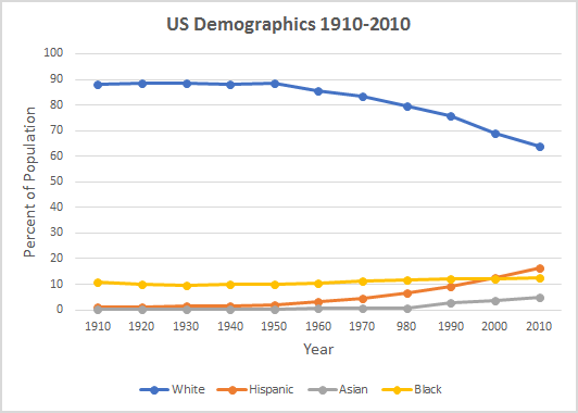 Ged Social Studies Practice Test Questions. The Graph Below Shows Data From United States Census. Worksheet. Ged Reading Practice Worksheets At Mspartners.co